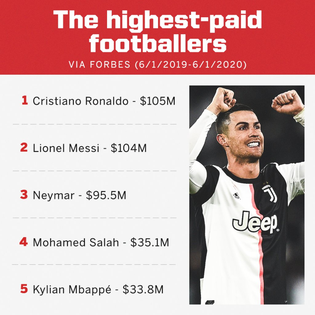 Cristiano Ronaldo tops Lionel Messi as the highest-paid footballer in the world, according to Forbes 💰 https://t.co/CI6un9Cw0x