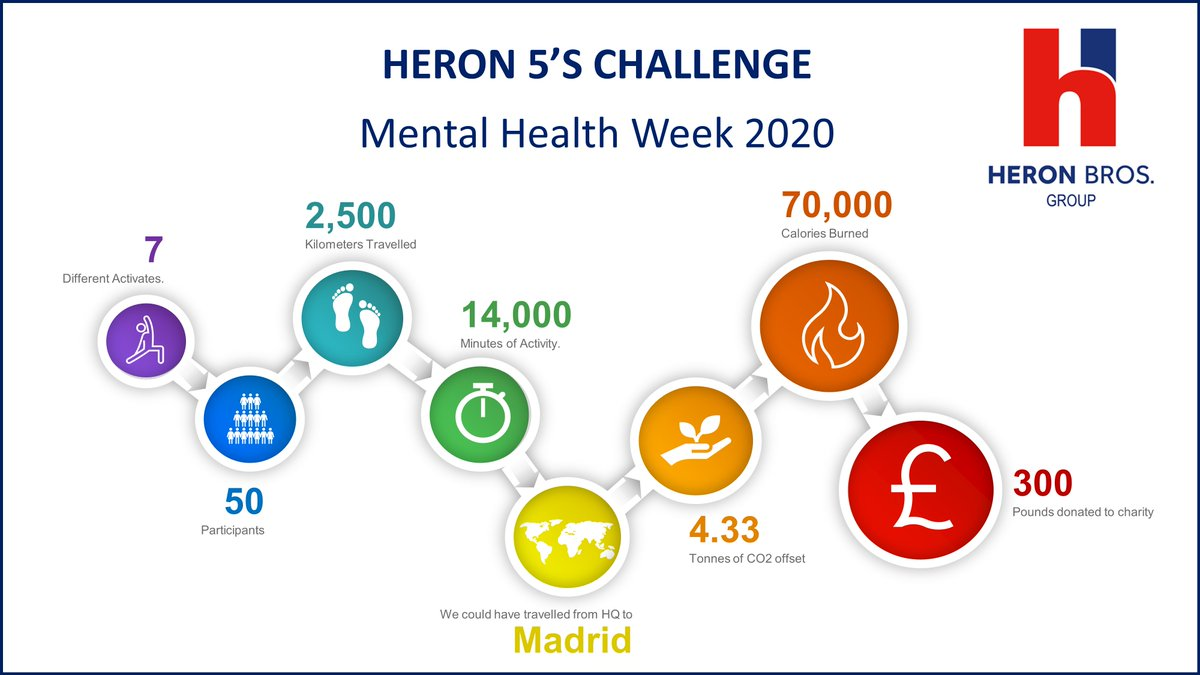Heron Bros spread a little kindness during #MentalHealthAwarenessWeek. Over the course of the week Heron Bros employees & families clocked up 2,500Km in 14,000mins.  The same distance from our HQ to Madrid ...... Ole! <br>http://pic.twitter.com/gC6B0KOE8K