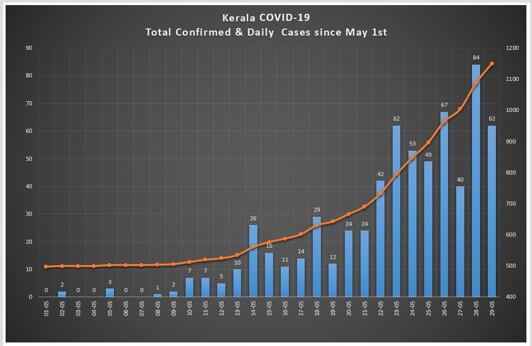 Kerala today - 62 more #COVID19 CASES.  Total confirmed cases - 1150 Active Cases - 577 Total deaths - 8  Spilt up of today's 62 cases  33 - from abroad 23 - from other states 2 - Air India Employees 2 - Prisoners 1- Health worker 1- local transmission <br>http://pic.twitter.com/5kziFi3AwP