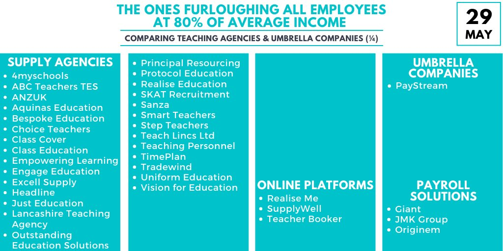 Daily List #15   Revealing teaching agencies & umbrella companies   The ones who have furloughed at 80% of average income  New Editions: @EmpoweringLearn  @TimePlanEd   Thank you!  (1/4)  #supply #teachers #agencies #umbrellacompanies #education #edchat