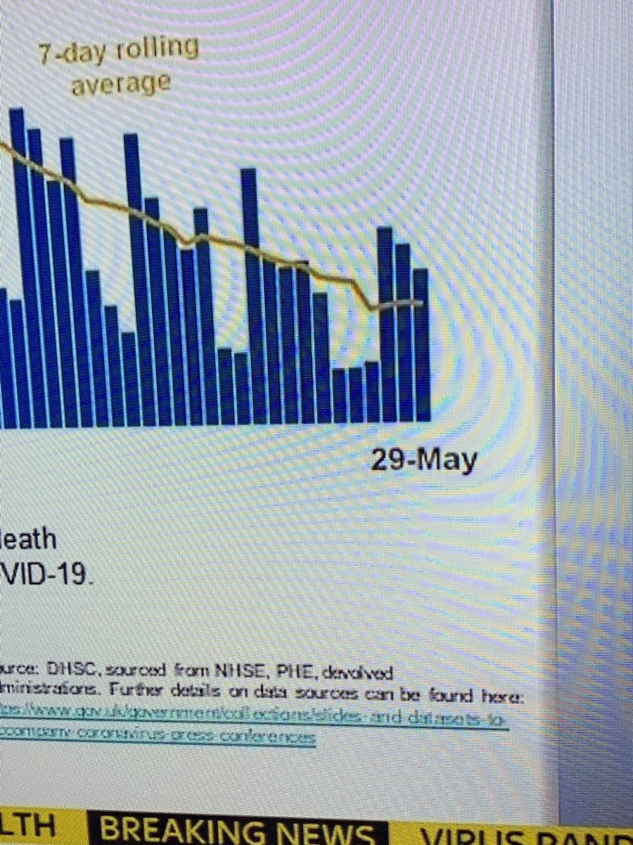 Rolling average of deaths 'continuing to decline' says the medic. The yellow tick is going up. They've been Trumpised. Own tests not being met. Lockdown eased for political economic reasons with risk to public health. I just wish they would be honest about it.