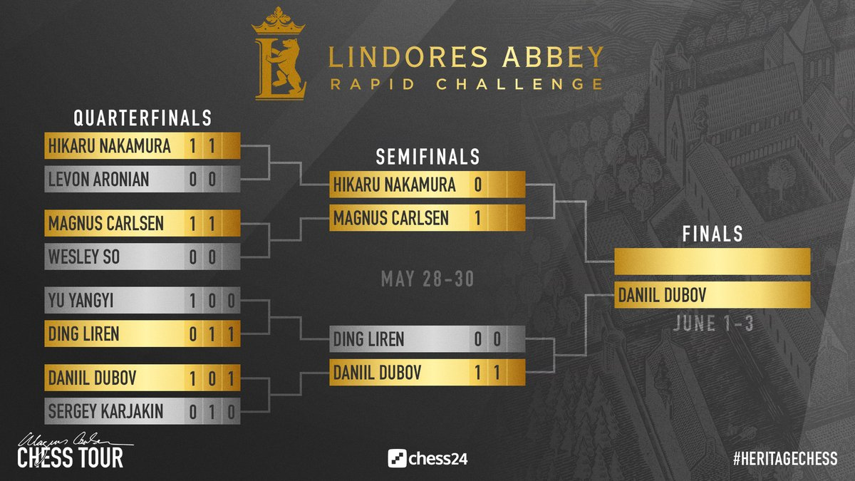 test Twitter Media - Daniil Dubov has done it, beating Ding Liren 2.5:0.5 to reach the Lindores Abbey Rapid Challenge final - against either Carlsen or Nakamura! https://t.co/NRNNrNjAx1  #c24live #HeritageChess https://t.co/t0EMOdBWCX