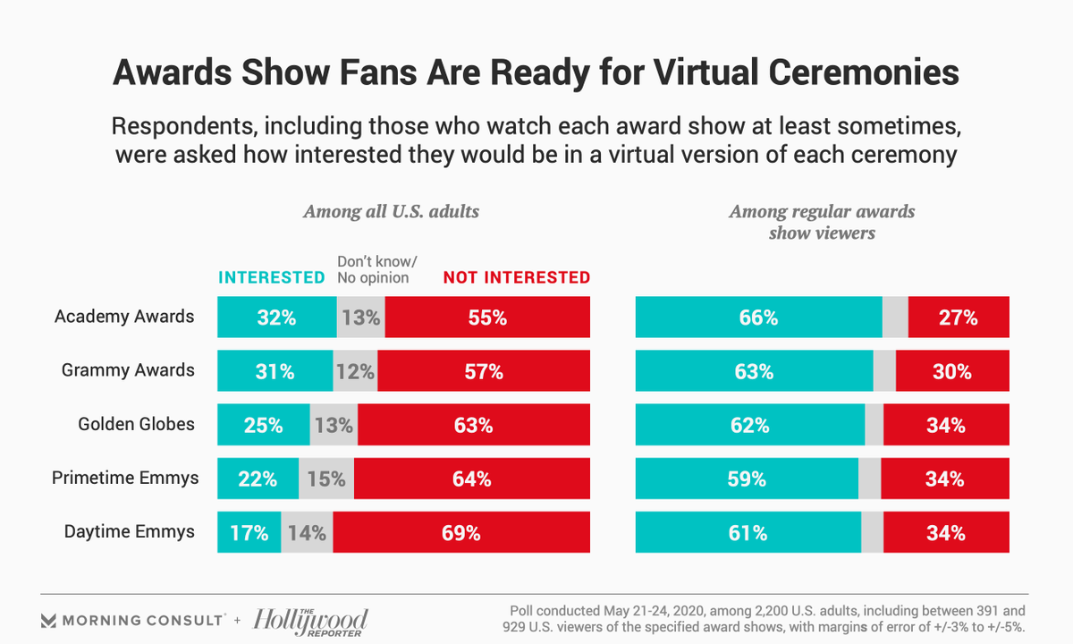 Among adults who watch the @TheAcademy Awards, 66% would be interested in watching a virtual #Oscars ceremony.   More from our latest with @THR: https://bit.ly/3ewWCr3pic.twitter.com/eP2GApfEAL