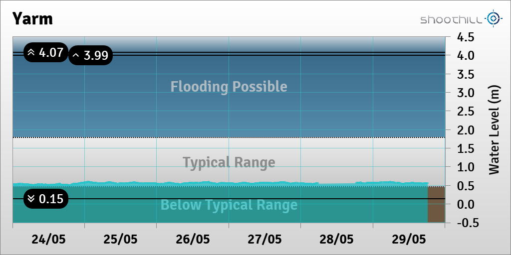 On 29/05/20 at 18:15 the river level was 0.55m.pic.twitter.com/fJsfDJGMEF