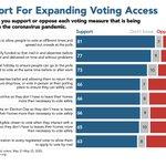 Image for the Tweet beginning: Despite narratives of voter fraud