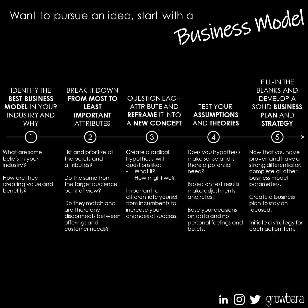 Start with a business model to turn an idea or life-long dream into a successful journey.   Always have a strategy  #business #businessadvice #startup #startups #startuplife #SmallBiz #SmallBusinesses #Entrepreneur #Entrepreneurshippic.twitter.com/YFkLmi4gwT
