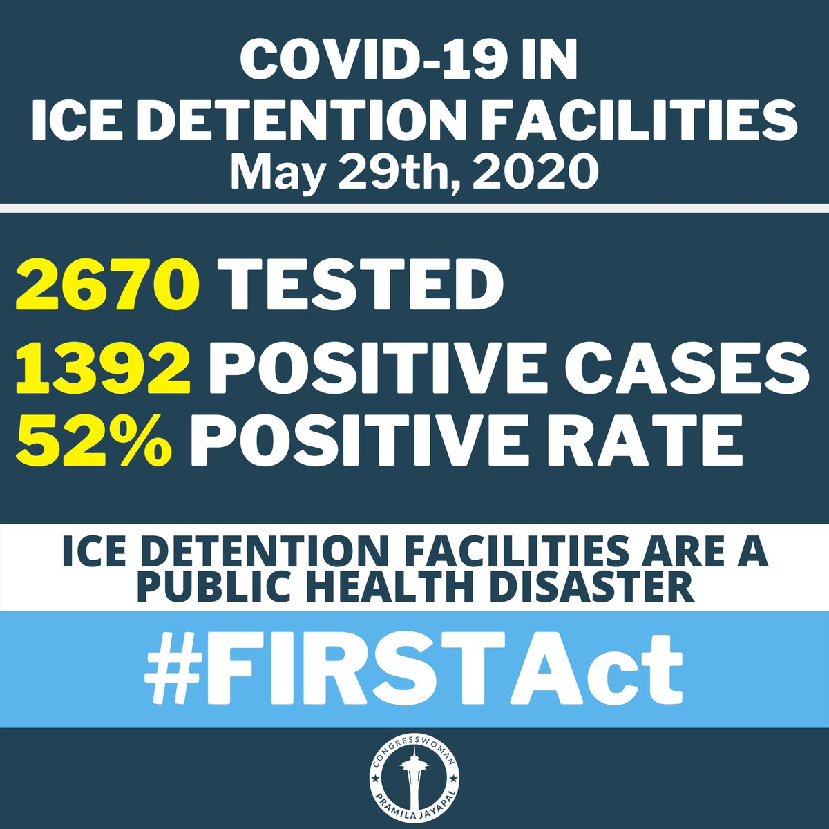 Every day that we don't pass my #FIRSTAct, more immigrant lives are put at direct risk. Now, there are 1392 positive cases with a positive testing rate of 52%. This can't wait any longer.