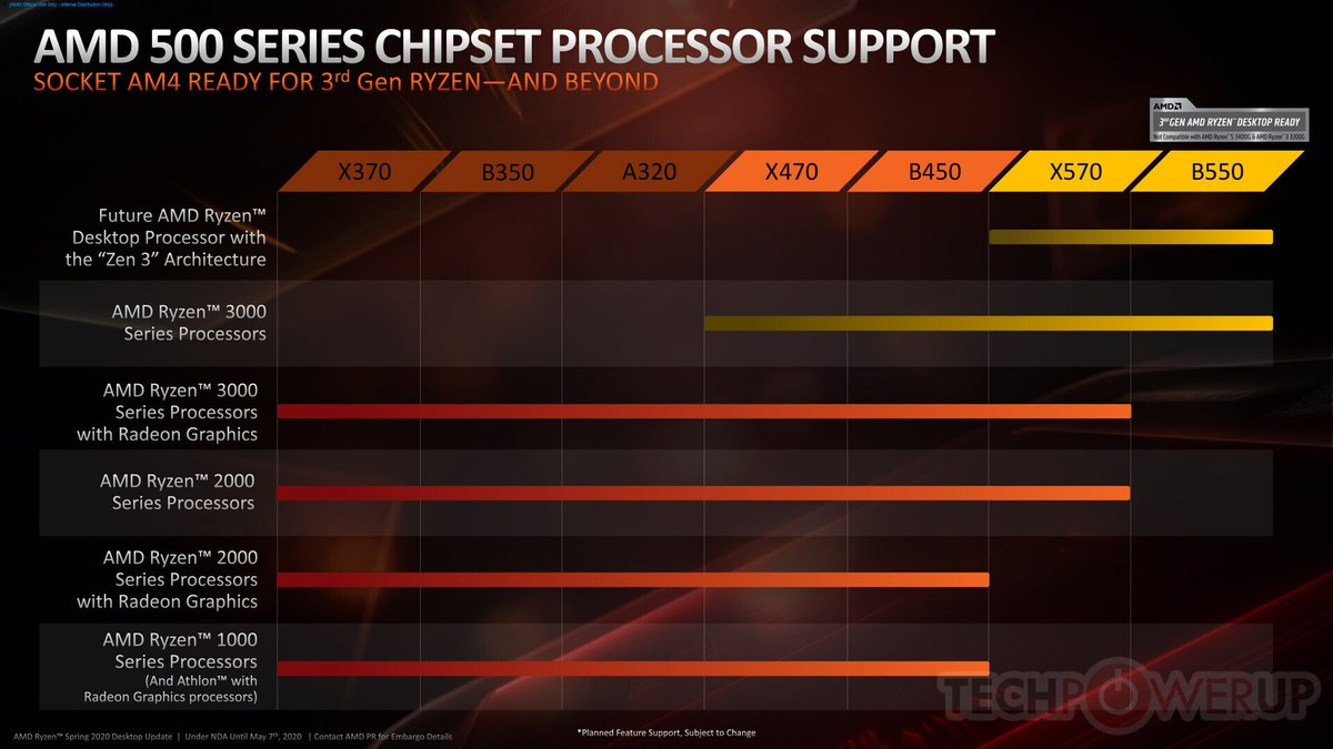 MSI Confirms That AMD 400-Series Chipset Motherboard Will Be Getting AMD Ryzen 4000 'Zen 3' CPU Support dlvr.it/RXcV8D