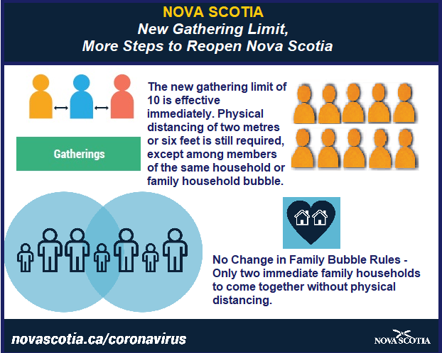 Municipality Of The County Of Annapolis New Gathering Limit More Steps To Reopen Nova Scotia