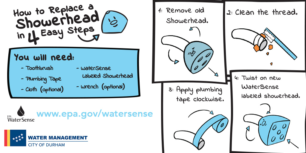 Is a dripping shower driving you crazy? Raising your utility bill and wasting water? Replace your shower head in four easy steps. It's simple to fix and (except for a socially-distant trip to the hardware store) you can do it at home! #StayHealthy #SaveWater https://t.co/BX9BGt9rFf