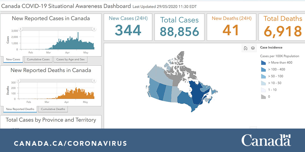 May 29: For the latest data on how the #COVID19 outbreak is evolving in Canada, visit our interactive COVID-19 Situational Dashboard for Canada: http://ow.ly/QXE150zHCjtpic.twitter.com/BCarLvlgwc
