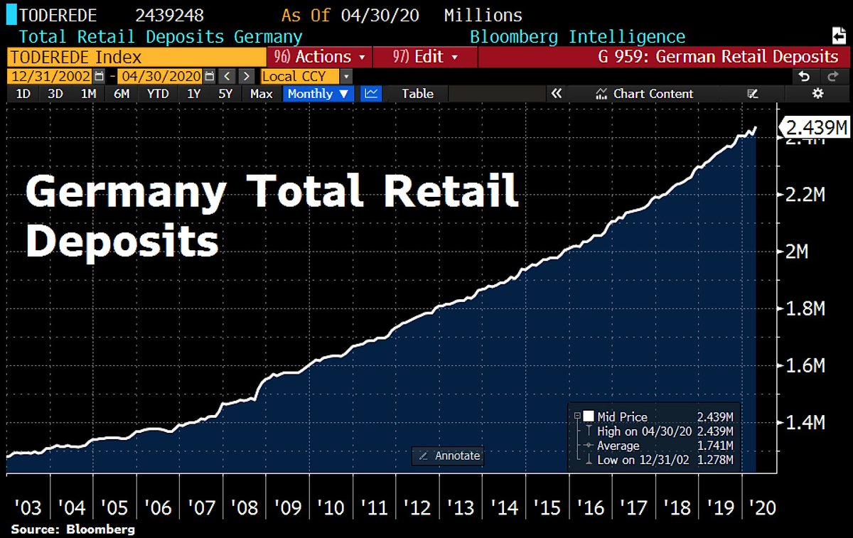 Good morning from #Germany, where German citizens have saved even more money during the crisis and put it on their bank accounts. Total retail deposits rose by €27.6bn in Apr and hit fresh All-time high at €2.44tn. The volume of retail bank deposits has doubled within 18 years. pic.twitter.com/84Of5XxgqE