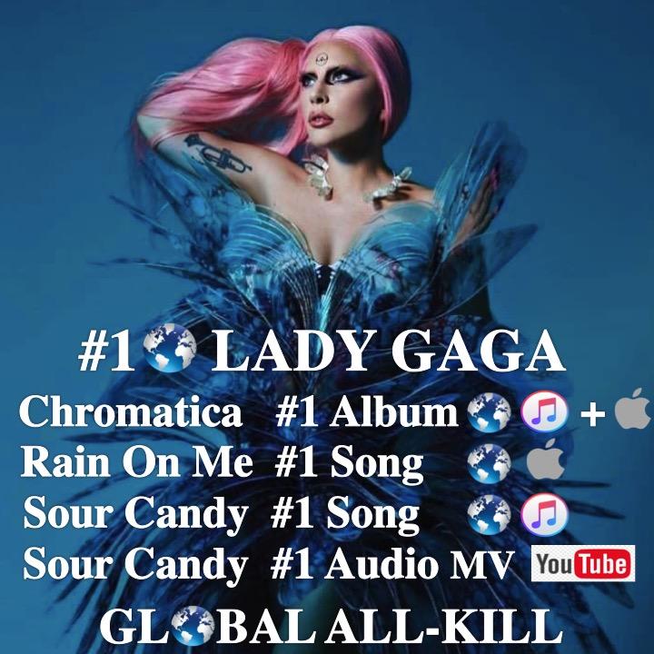 #LadyGaga scores a #Global #AllKill at #1 on the #GlobalDigitalRank as #Chromatica tops the #WorldwideiTunes & #AppleMusic Charts, #RainOnMe tops the #WorldwideAppleSongChart & #SourCandy tops the #WorldwideiTuneschart & #YouTubeCounter!👊👩🎤🥇🌎👑@LadyGaga https://t.co/MJoffT67xb https://t.co/1fSqjNSpzh