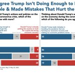 Image for the Tweet beginning: Majorities believe Trump is not