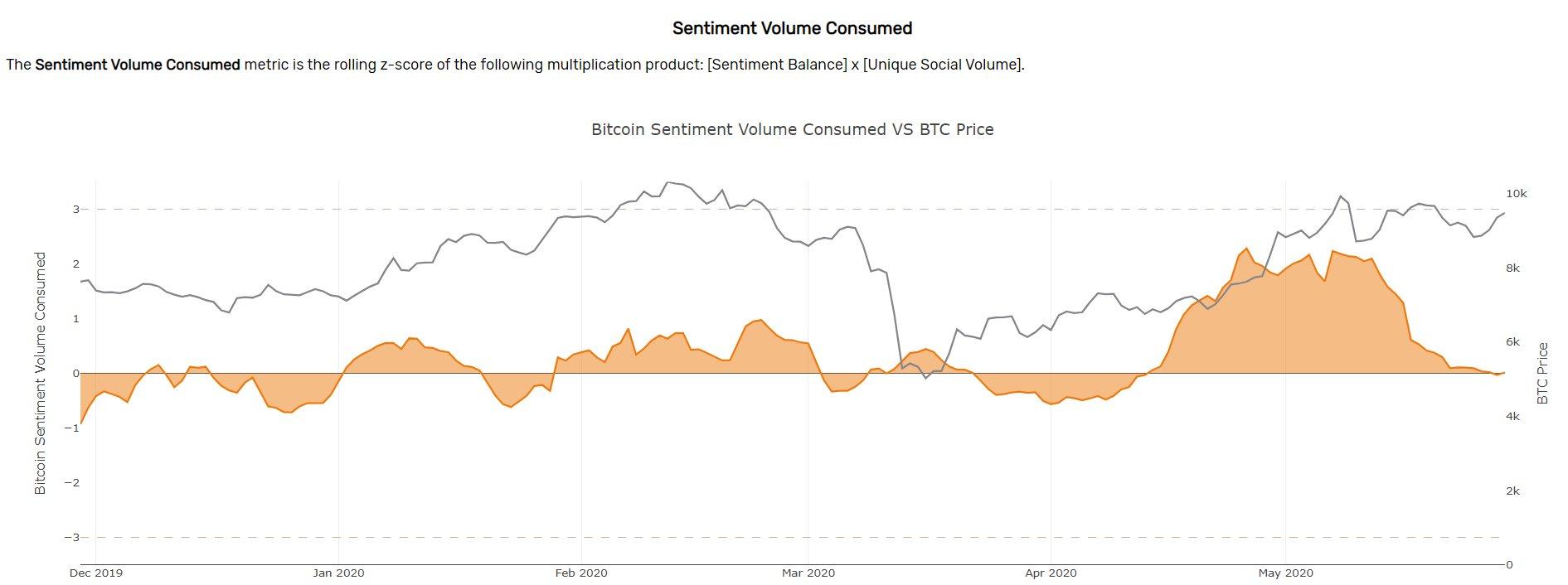 Bitcoin's Twitter Sentiment Volume Consumed. (Source: Santiment)