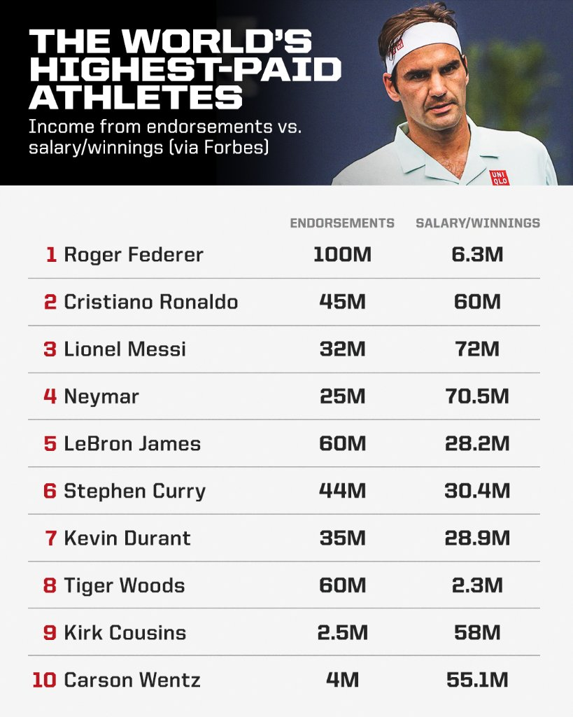 Roger Federer jumped to No. 1 on this year's Forbes list of the highest-paid athletes in the world with his endorsement money 💰 https://t.co/4PVp3UXT1Z
