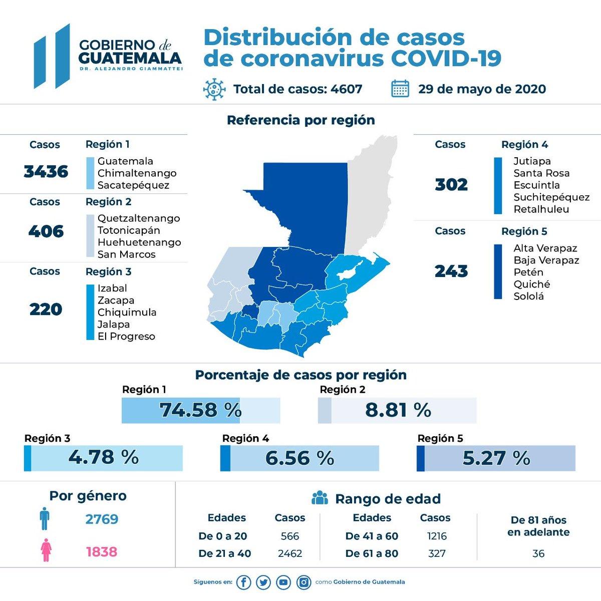 test Twitter Media - Gobierno de Guatemala comparte resumen de casos de COVID-19 en el país ⬇️⬇️ https://t.co/YmmpK9TnXa
