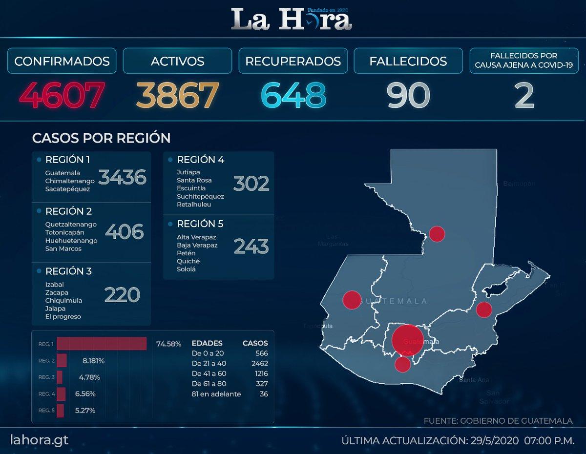 test Twitter Media - #CoronavirusGT Este es el último registro de casos de coronavirus en el país. https://t.co/j7dwO59nYR