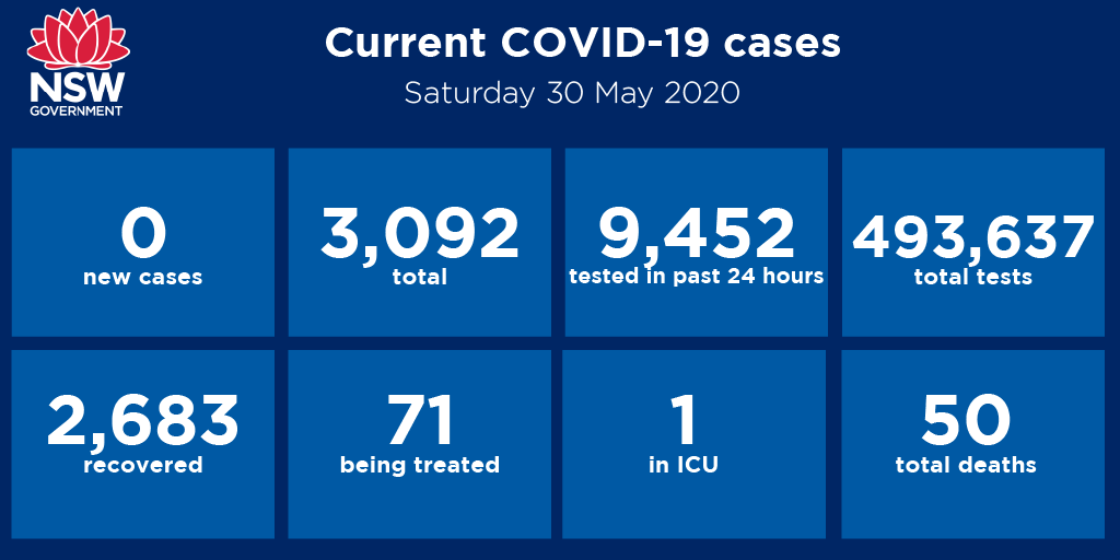 While we had zero cases overnight, we cannot let our guard down. We must continue to practise social distancing and good hand hygiene. If you have even the mildest symptoms, get tested and stay home. https://t.co/pvO0H0pL9I