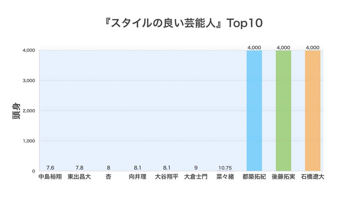 『スタイルの良い芸能人ランキング』  日本人Top10がこちらです。