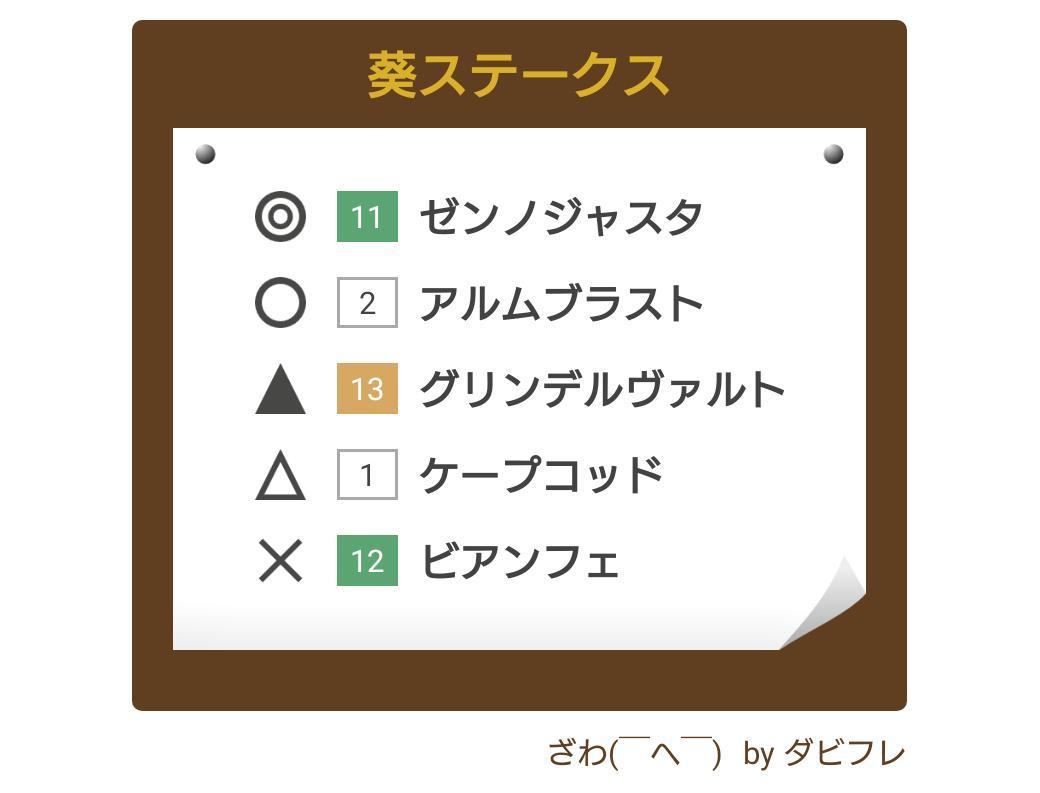 #葵ステークス #競馬 #競馬予想 #ダビフレ →m8tv6.app.goo.gl/9Vrq