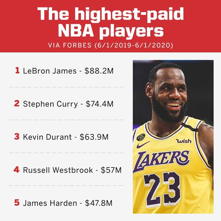 There are more NBA players on Forbes' highest-paid players list than any other sport. 👍👍👍👍👍👍👍👍👍👍👍👍👍👍👍👍👍👍👍👍👍👍👍👍👍👍👍👍👍👍👍👍👍👍👍👍👍👍👍👍👍👍👍👍👍👍👍👍👍👍👍👍👍👍👍👍👍👍👍👍👍👍👍👍👍👍👍👍👍👍👍👍👍👍👍👍👍👍👍👍👍👍👍👍👍👍👍👍👍👍👍👍👍👍👍👍👍 https://t.co/fxEbL8B7W4