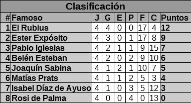 #ligaespañoladefamosos - #Temporada0 #primeradivisión Clasificación #Jornada4  #ElRubius sigue imbatido y en cabeza. #EsterExpósito parece la única capaz de arrebatarle el título. https://t.co/i6mNgCAQJO