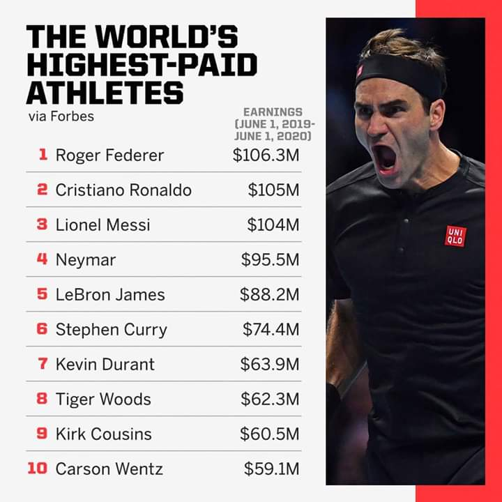 Roger Federer is the first tennis player to reach No. 1 on Forbes' list of the highest-paid athletes in the world 🎾👍👍👍👍👍👍👍👍👍👍👍👍👍👍👍👍👍👍👍👍👍👍👍👍👍👍👍👍👍👍👍👍👍👍👍👍👍👍👍👍👍👍👍👍👍👍👍👍👍👍👍👍👍👍👍👍👍👍👍👍👍👍👍👍👍👍👍👍👍👍👍👍👍👍👍👍👍👍👍👍👍👍 https://t.co/XCwNe0REqd