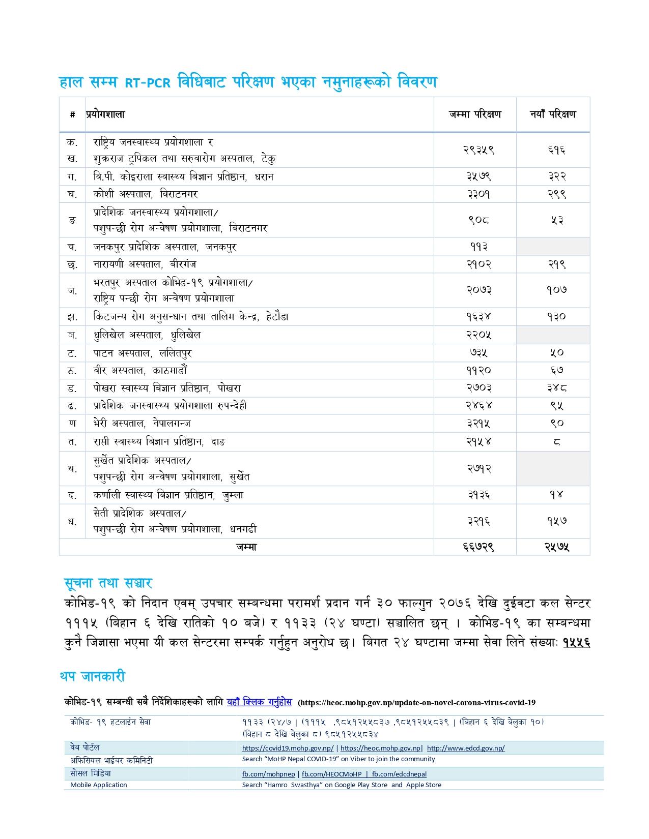 Nepal Lab-wise Testing