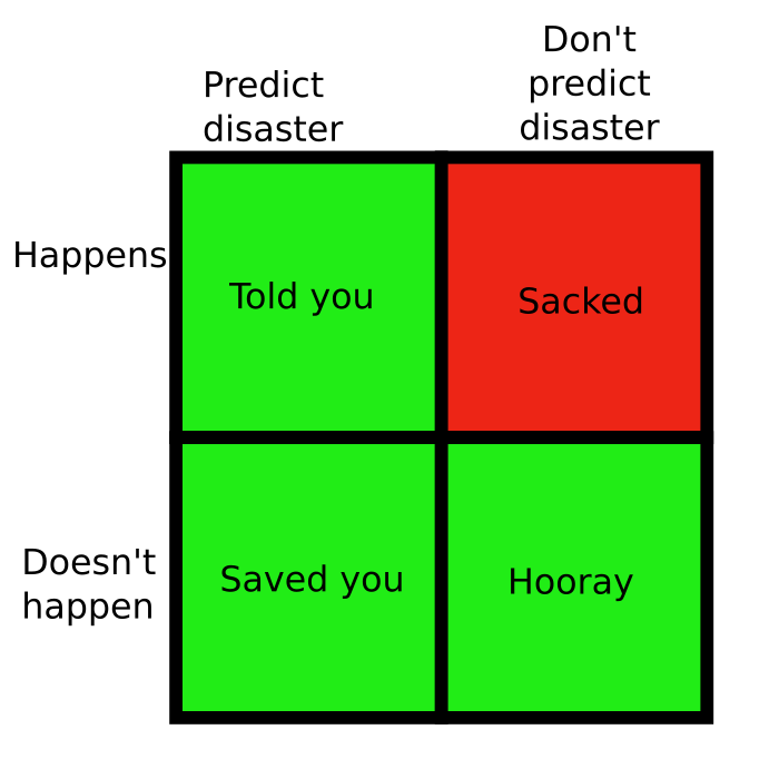 I call this the expert/disaster quadrant. Game theory says you cant lose by predicting disaster. You might think there is reputational risk of predicting disaster and getting it wrong but it doesnt seem to work like that.
