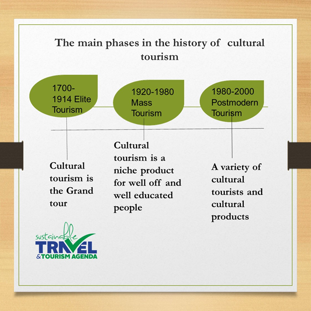 Q4: What dialogues on cultural #tourism will be there post #COVID19 ? #sttachangemakerspic.twitter.com/OcEmugR1e3