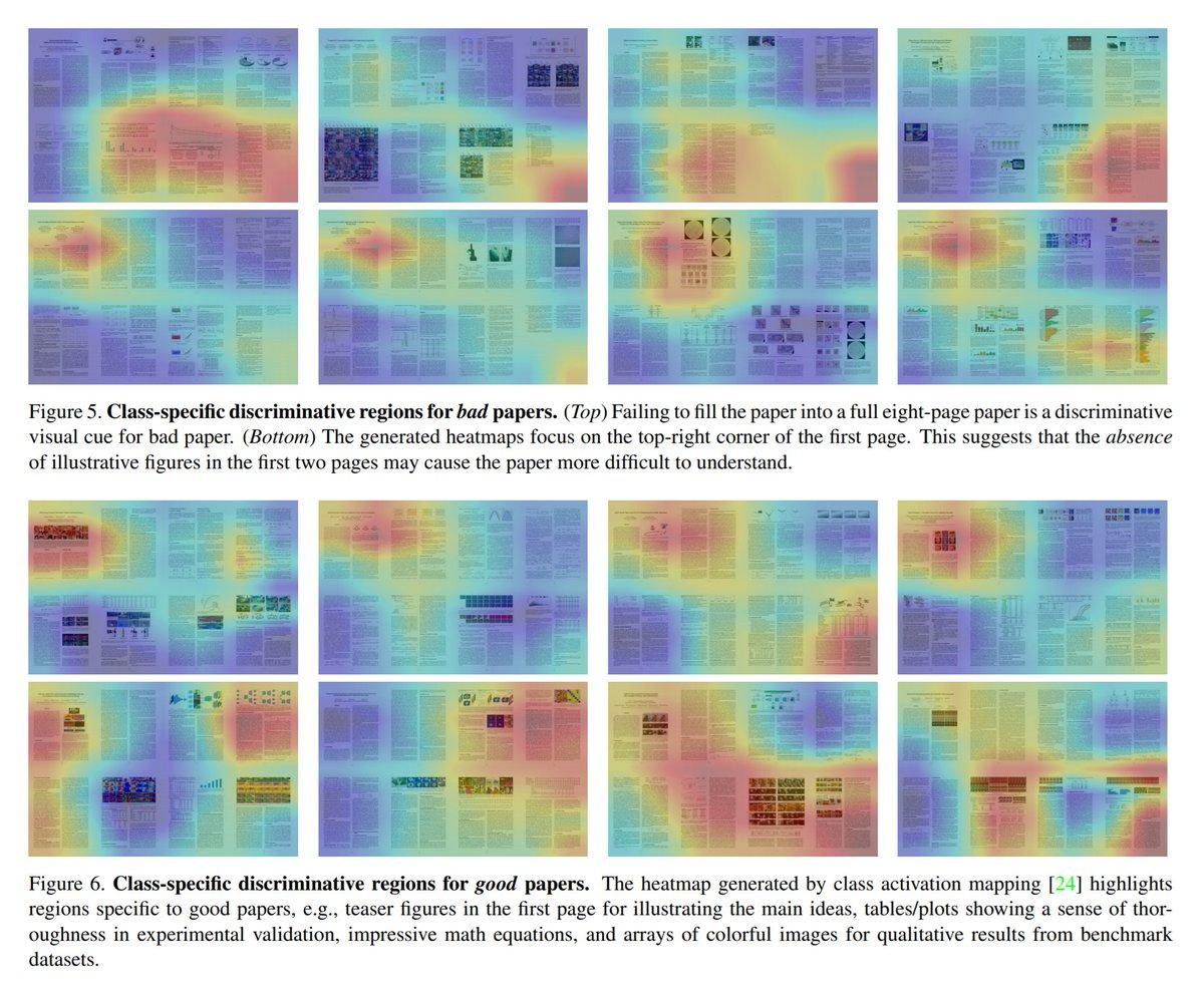 Deep Paper Gestalt というすごい名前の論文.これは@nhayashi1994 さんに教えてもらった論文で,採択される論文がどんな見た目をしているかCNNで調べたっていう話.