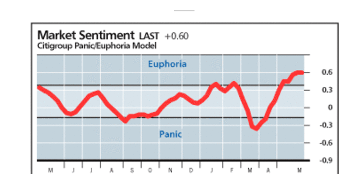 Citi Panic/Euphoria solidly Euphoric now. https://t.co/uPXrnxSkV5