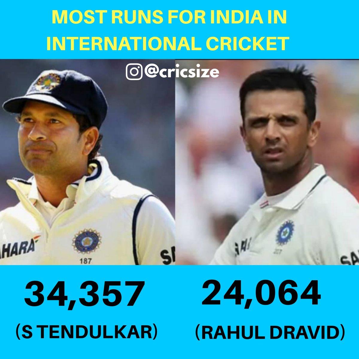 Sachin Tendulkar has Scored Most Runs for India in International Cricket  #cricket #sachintendulkar #rahuldravid #indiancricket #Indiancricketer #indiancricketteam #MostRunsForIndia #virat #rohit #rohitians #runmachine #kingkohli #msdians  #cricketers #stevesmith #davidwarner<br>http://pic.twitter.com/lHlT2chgv0