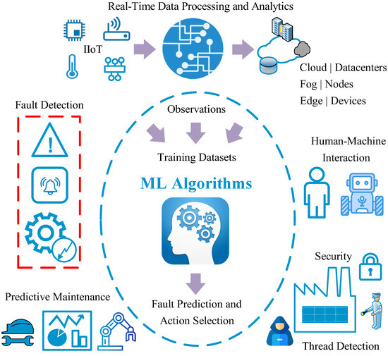Tackling Faults in the #Industry40 Era—A Survey of #MachineLearning Solutions and Key Aspects   #AI #DeepLearning #IoT #IIoT #cloud #edgecomputing #PredictiveMaintanance #Analytics @MDPIOpenAccess @SmashDawg @FrRonconi @LindaGrass0 @evankirstel @ricburton https://t.co/r3TJb05zdW https://t.co/Tpef4eKrtd