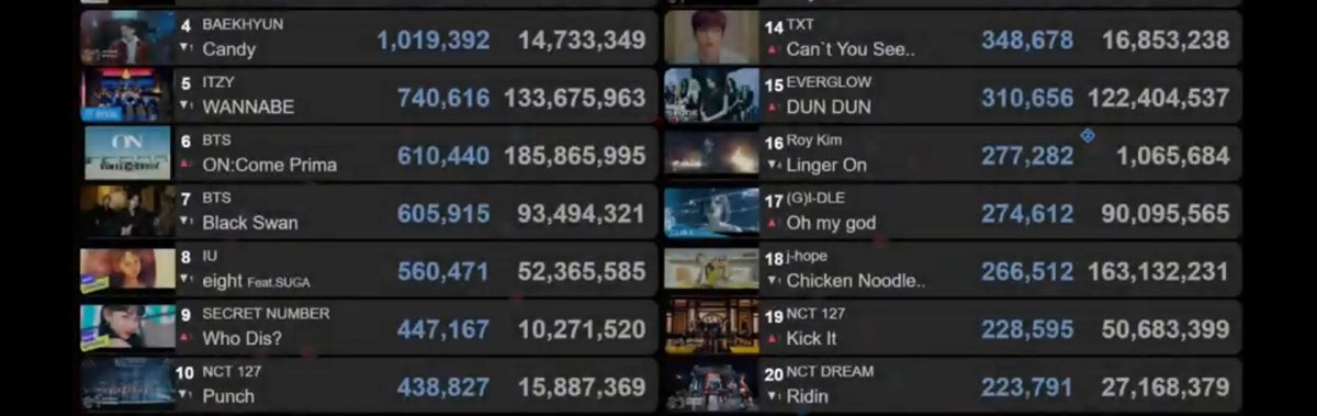 This is how MV views chart look like right now. Were not that far behind I*U in daily views. If we stream harder we can actually have a chance to win tomorrow so please please keep streaming. Today is the last day so dont give up Nctzens!