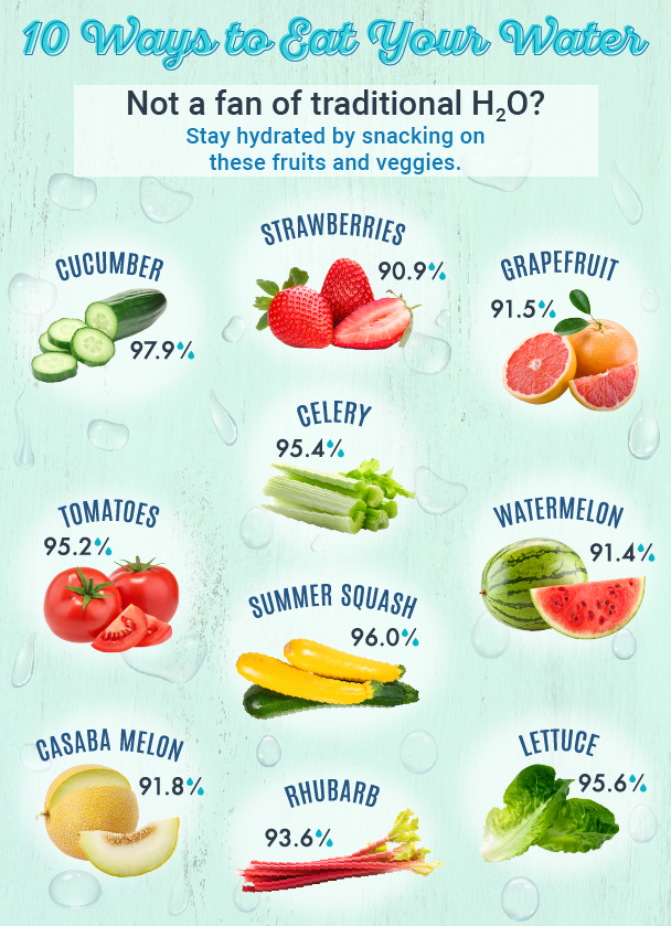 Here's a list of the most hydrating picks from the produce aisle!