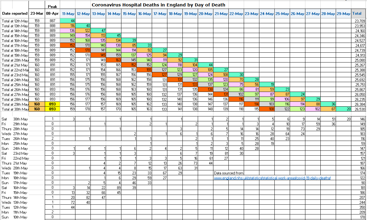 Update to English hospital deaths by day-of-occurrence. Reported total 146, down on 157 last Sat but also loads of backdating today (40 > 1 week, just 14 last Sat). 5-, 4-day reporting totals up; 2-, 3-day down. Indications still that the uptick for 25 & 26 May only temporary.