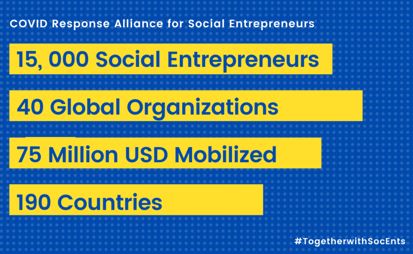 #SocEnt need our support to continue making the world a better place for us all  The #COVIDResponseAlliance is a network of over 15,000 social entrepreneurs, who have impacted the lives of 1.5 billion people & is reinforcing #SSE to make #socialimpact  https://www.weforum.org/reports/covid-social-entrepreneurs-alliance …pic.twitter.com/EqVYGPcq6D