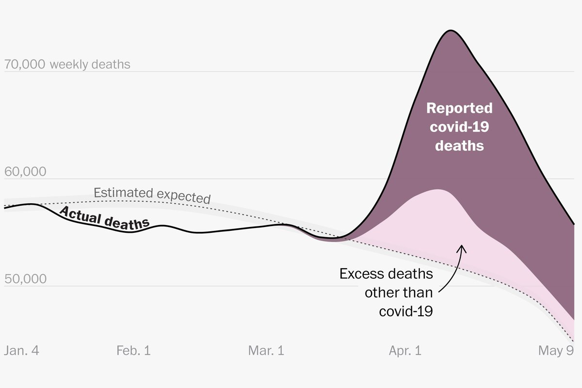 The coronavirus pandemic's U.S. death toll likely surpassed 100,000 weeks ago.  A state-by-state analysis shows that deaths officially attributed to covid-19 only partially account for unusually high mortality during the pandemic.  https:// wapo.st/2Ma7krv    <br>http://pic.twitter.com/X5ByPWdEqZ