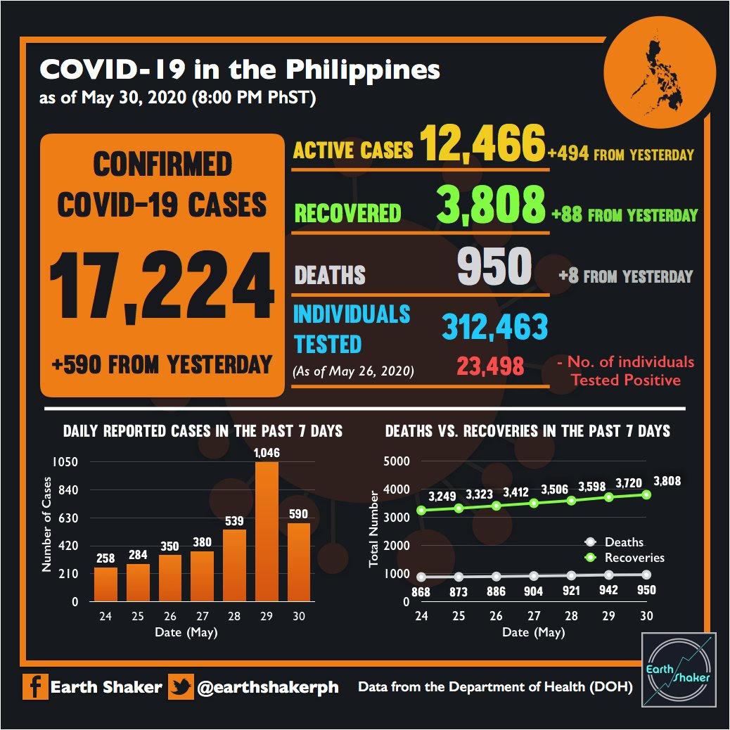#COVID19 DAILY SUMMARY (May 30, 2020)  The total number of confirmed #COVID19 cases is now 17,224, but still expected to rise since there are already 23, 498 individuals who tested positive, but many are still undergoing validation. <br>http://pic.twitter.com/G5PldsV16Q