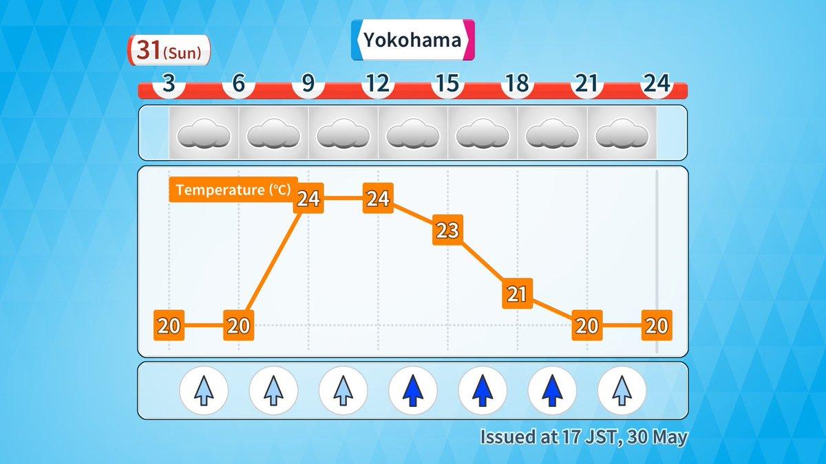 【May 31 Yokohama】 Mostly cloudy all day. Highest temperature 25℃.  #Yokohama #横浜 pic.twitter.com/PVQLL1eWqP