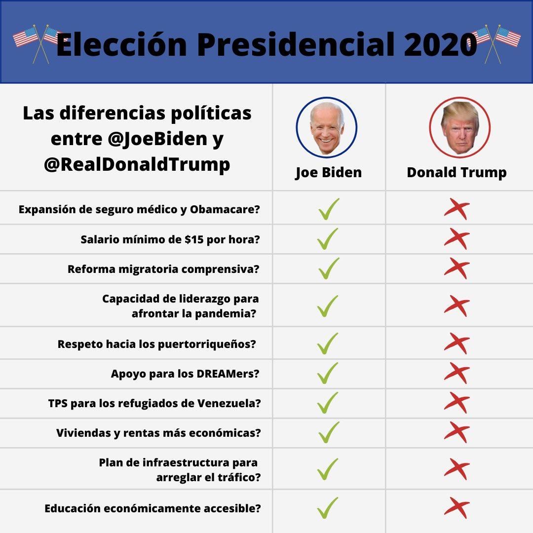 Las diferencias políticas entre @JoeBiden y @realDonaldTrump