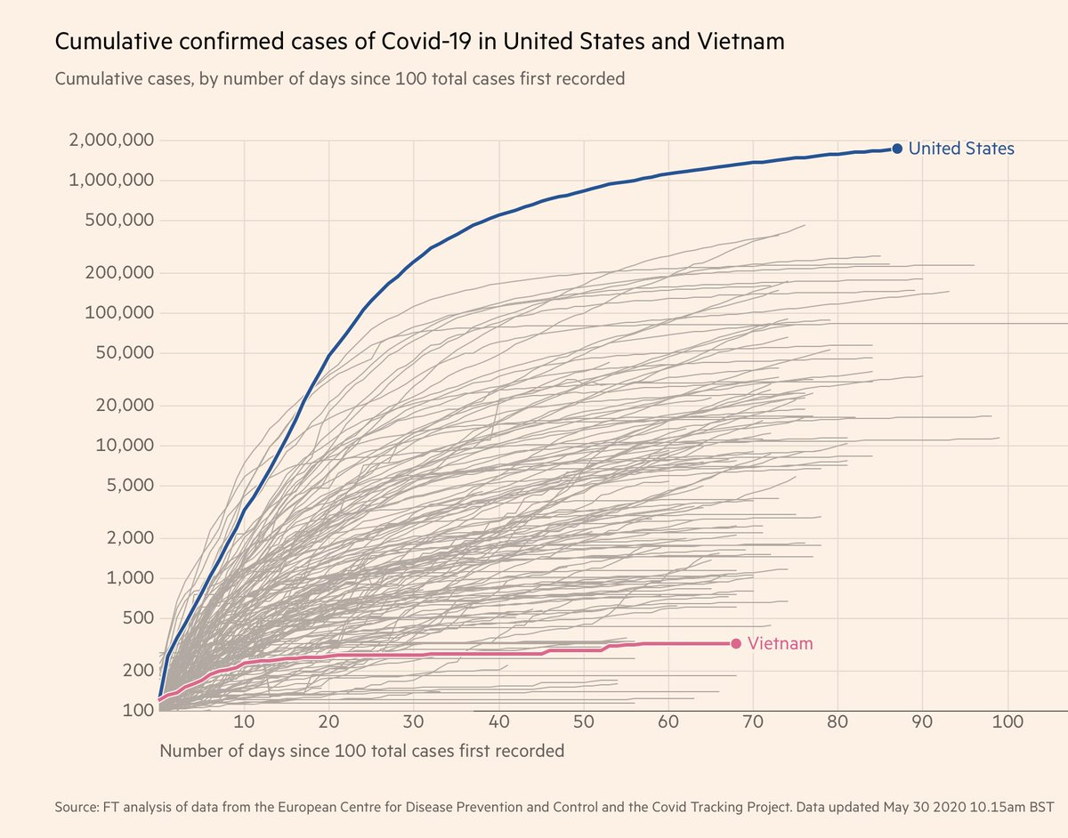 Zero deaths among 97 million people; only 328 cases, no new cases for 44 days The remarkable story of Vietnam's success vs #COVID19 https://t.co/atSgcNVxVt by @Nectar_Gan @cnni via @MollyJongFast  —Acting early —Meticulous contact tracing —Public communication (unlike US) https://t.co/Ltr13XROfm
