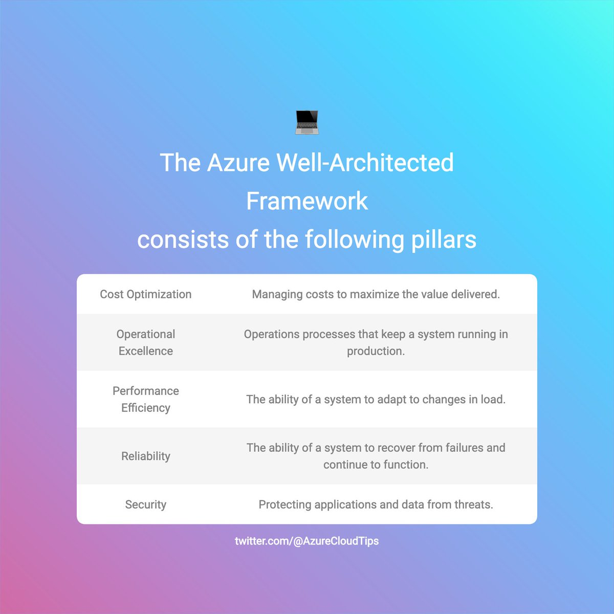 The #Azure Well-Architected Framework is a set of guiding tenets that can be used to improve the quality of a workload. It consists of the following pillars: - Cost Optimization - Operational - Performance  - Reliability - Security <br>http://pic.twitter.com/EkkgeDx72B