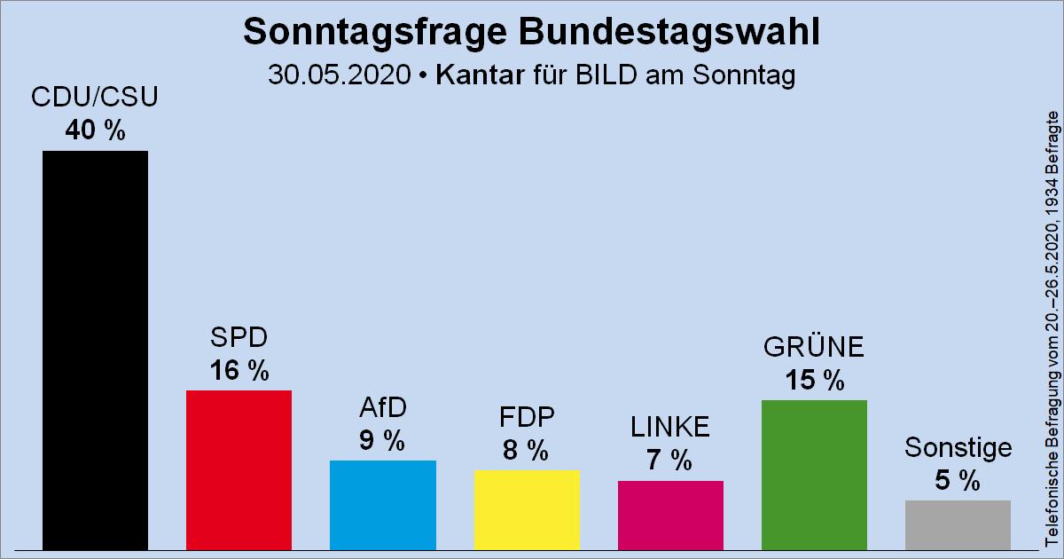 Sonntagsfrage zur Bundestagswahl • Kantar (früher: Emnid)/BamS: CDU/CSU 40 % | SPD 16 % | GRÜNE 15 % | AfD 9 % | FDP 8 % | DIE LINKE 7 % | Sonstige 5 % ➤ Übersicht: https://t.co/MO5RyMFkPu ➤ Verlauf: https://t.co/TUmm9tbPvs https://t.co/vHNVyAdlgQ