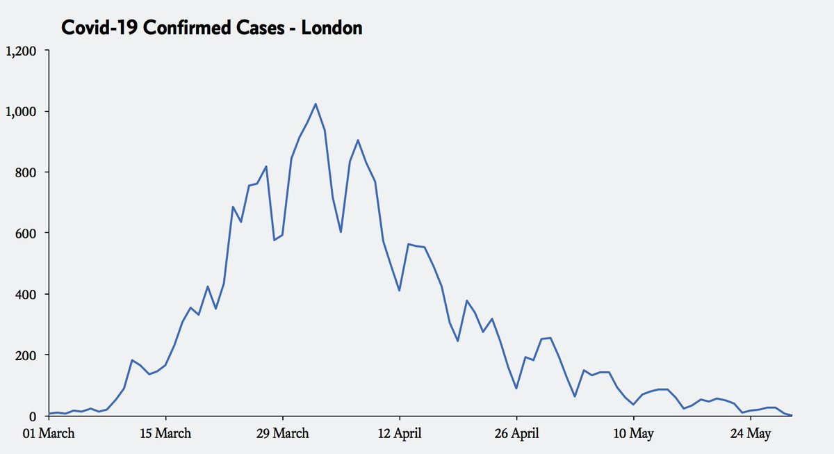 The excellent news is that there are very few confirmed Covid-19 cases in London, the UKs original hotspot. Theres yet to be any confirmed cases for yesterday, nine the day before, followed by 26, 28, 20 and 18 per day.