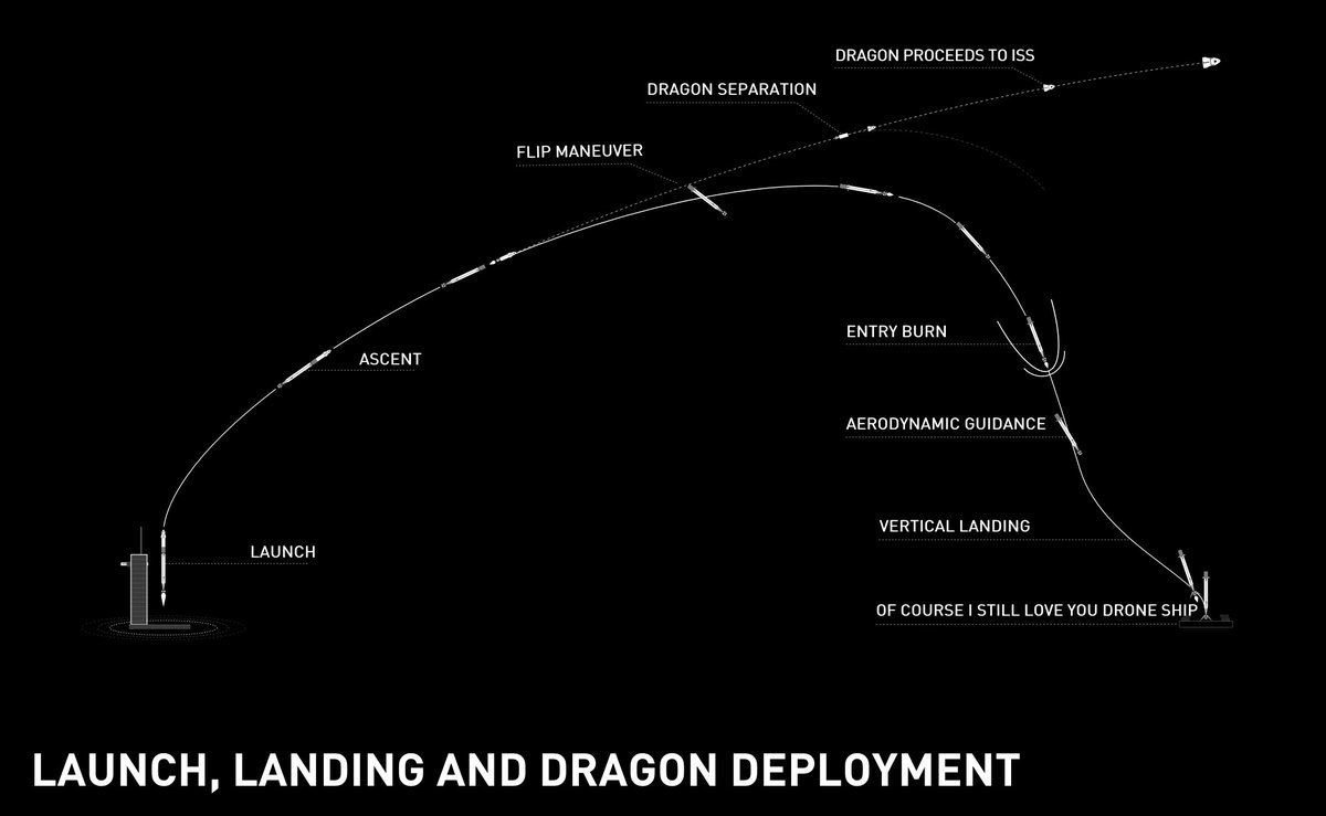 Here's the plan!   #SpaceX #CrewDragon Launch, Landing and Dragon Deployment  Illustration from