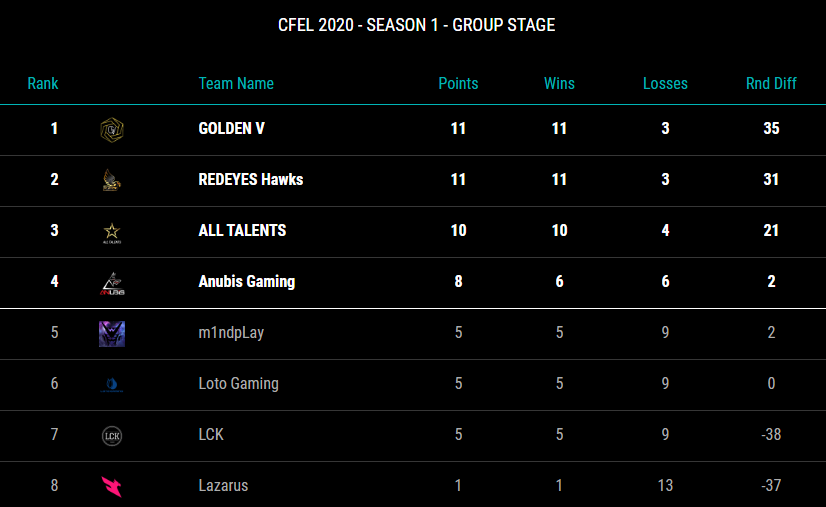 Final standings for the CFEL West group stage! #CFEL2020  Playoffs: #GV #RED #AT #ANB  Relegation: #M1 #LTG #LCk #LZR