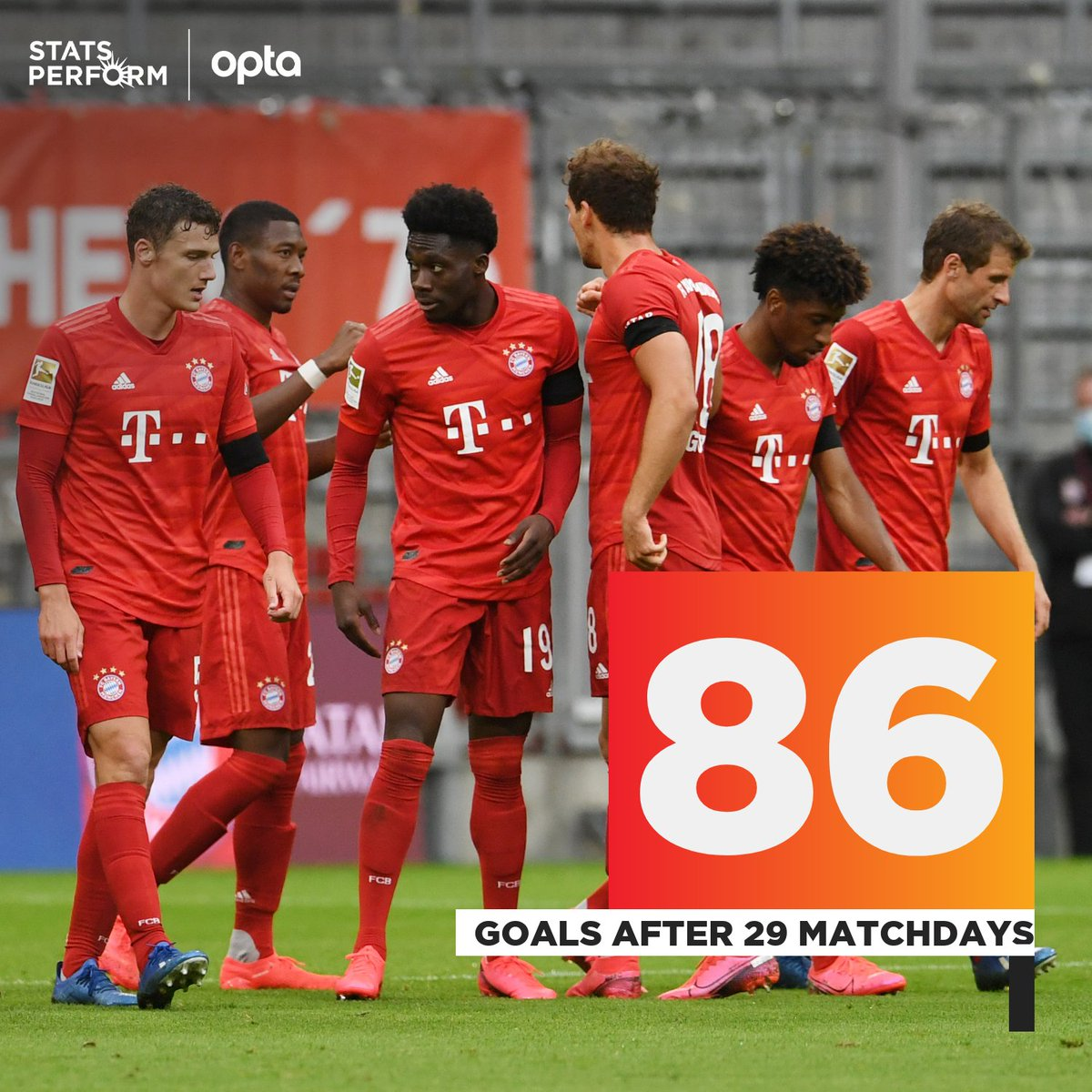 86 - @FCBayernEN are the first team to score 86 goals on the first 29 matchdays of a #Bundesliga campaign. Exhilaration. #FCBF95 https://t.co/a0Jntt7HWN